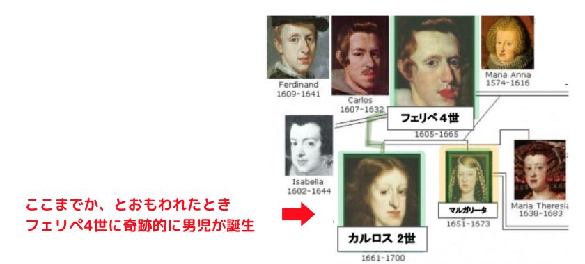 スペインハプスブルク家 家系図 (カルロス2世)