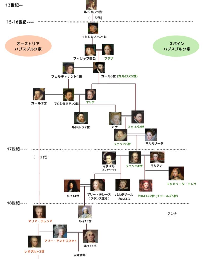 ハプスブルク家全体の家系図
