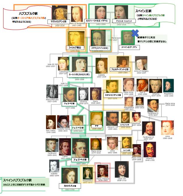ハプスブルク家 家系図 (スペイン、オーストリア)