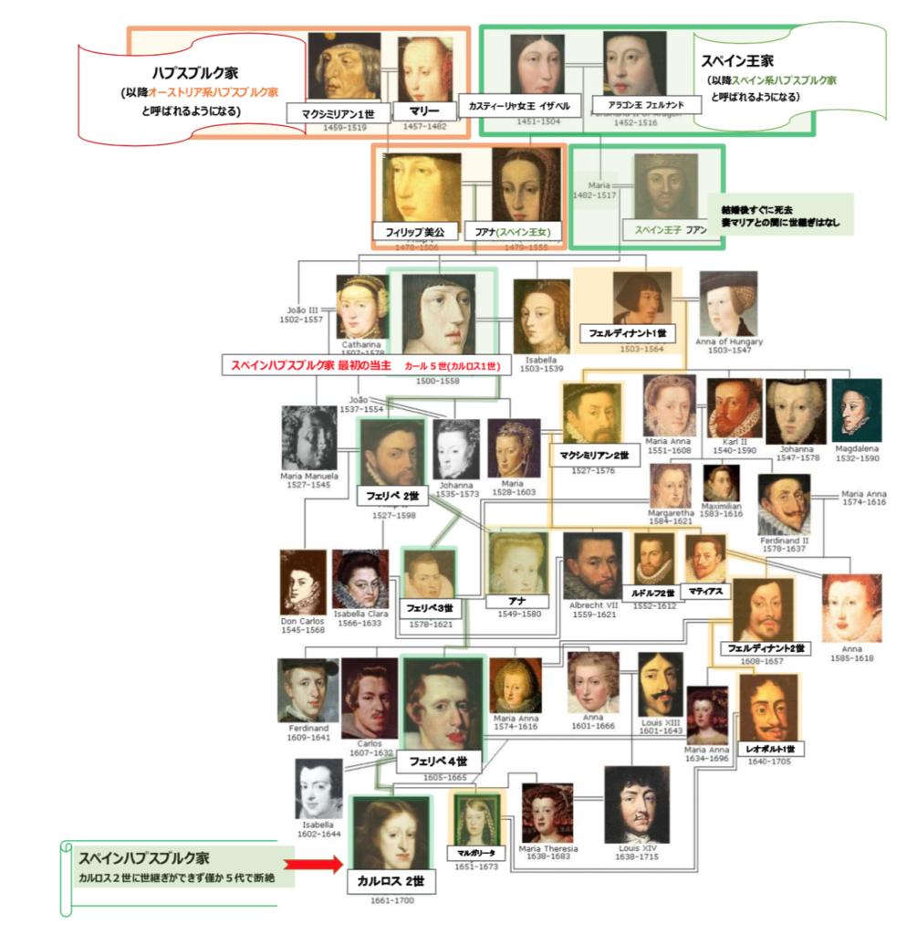 スペイン ハプスブルク家 家系図