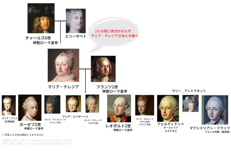 ハプスブルク家 家系図 (マリア・テレジア)