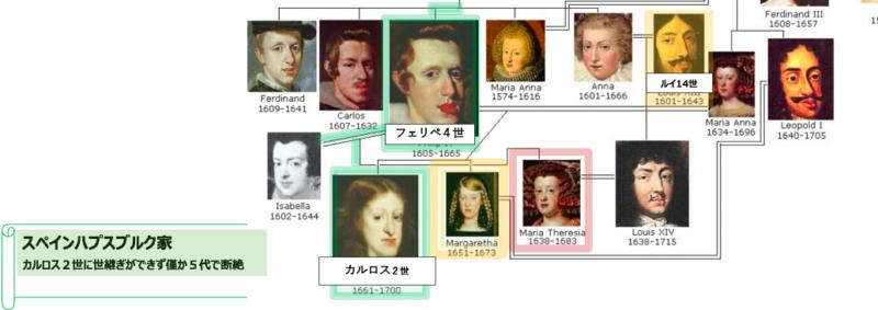 カルロス2世 家系図
