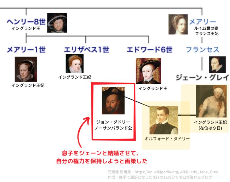 ジョン・ダドリーとレディジェーン (テューダー朝家系図)