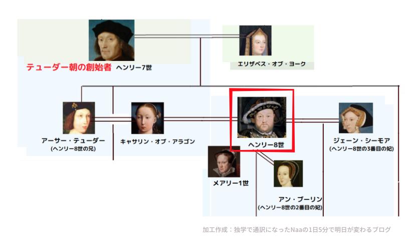 テューダ朝家系図 ヘンリー8世