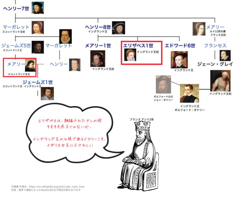 テューダー朝 家系図 (アンリ2世の声明文)