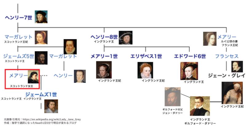 テューダー朝 家系図