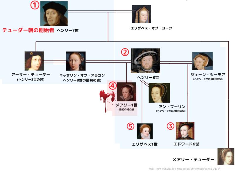 テューダー朝 (メアリー1世周辺の家系図)
