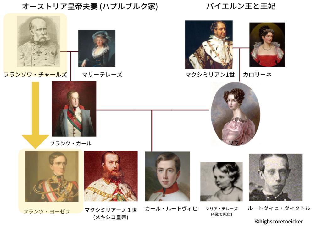 ハプスブルク家 家系図 (ゾフィとエリザベート)