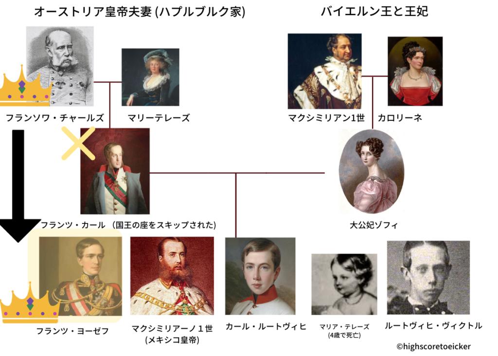 ハプスブルク家 家系図 ゾフィとエリザベート