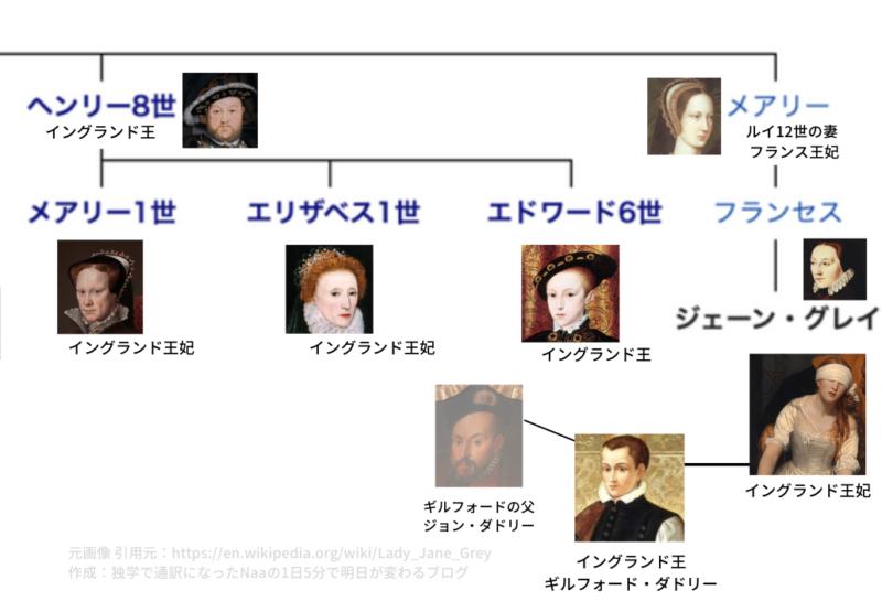 テューダー朝の家系図 (ヘンリー8世の孫 レディジェーン2)