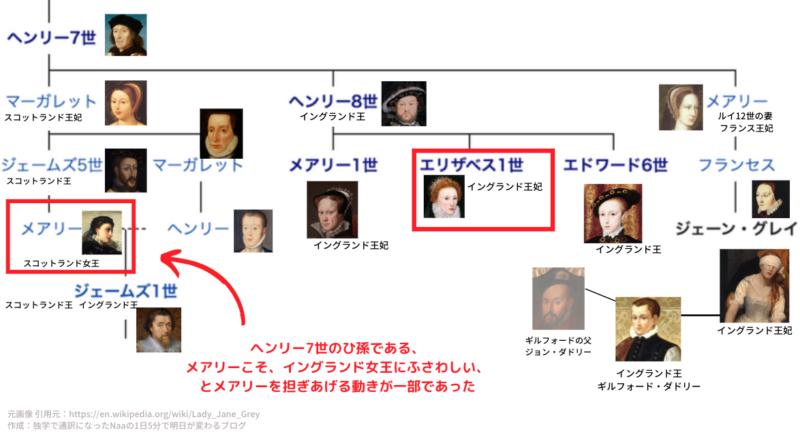 テューダー朝家系図 (エリザベスとメアリー)