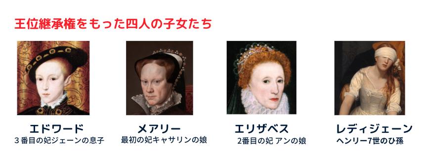 ヘンリー8世 子女 王位継承権