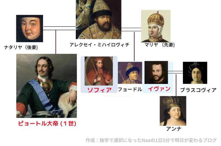 ピョートル大帝 (家系図)