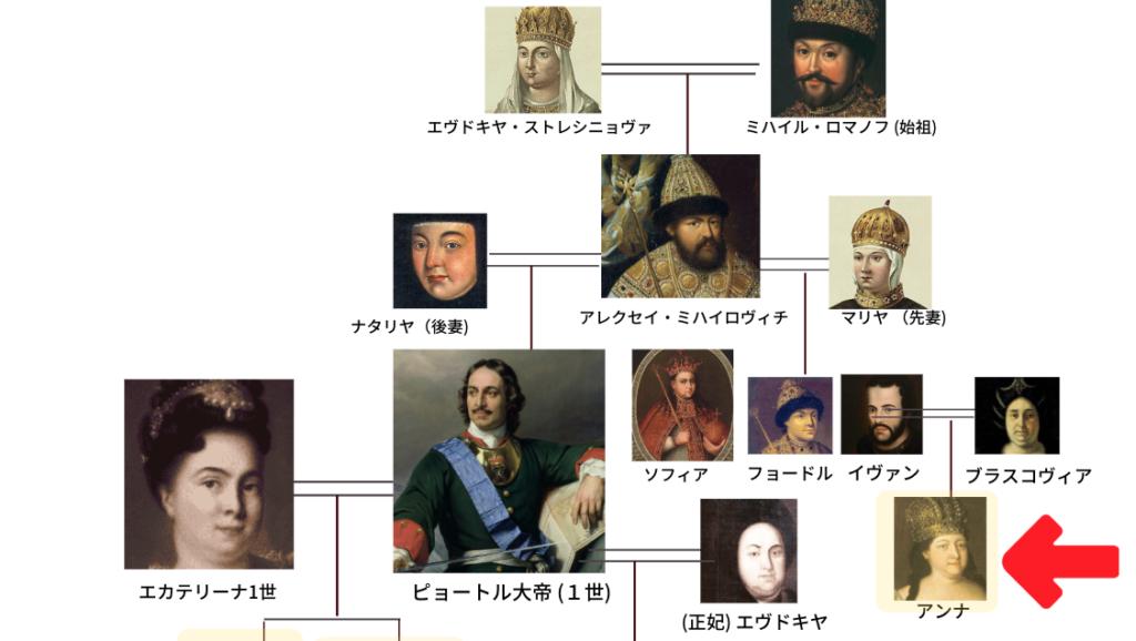 ロマノフ王朝 家系図 始祖