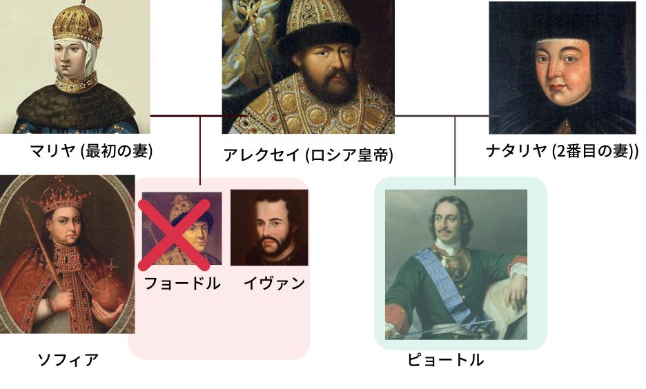 ロマノフ家 皇女ソフィア 家系図