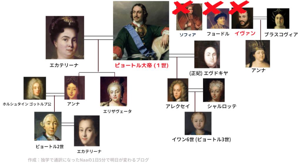 (ピョートル大帝) ロマノフ王朝 家系図