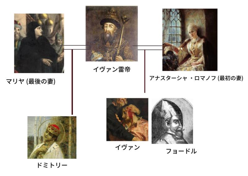 ロマノフ王朝 初期の家系図