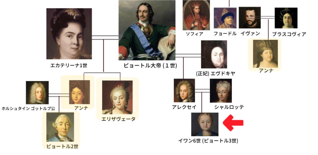 ロマノフ王朝 肖像画でみる家系図