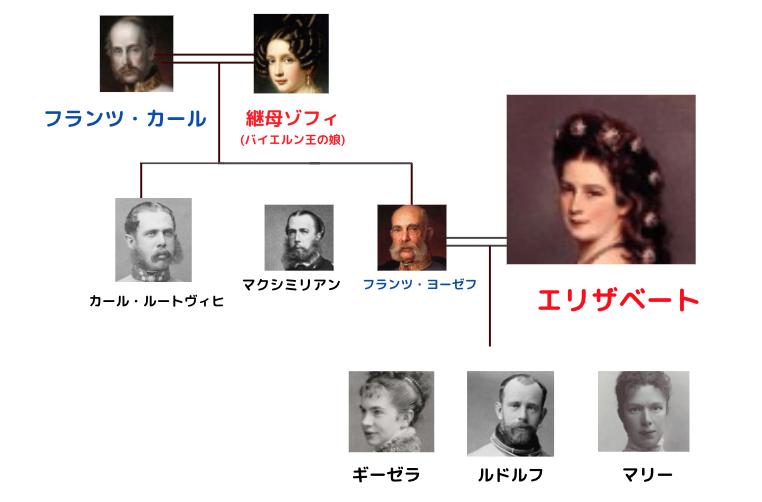 シシィ (エリザベート) 家系図