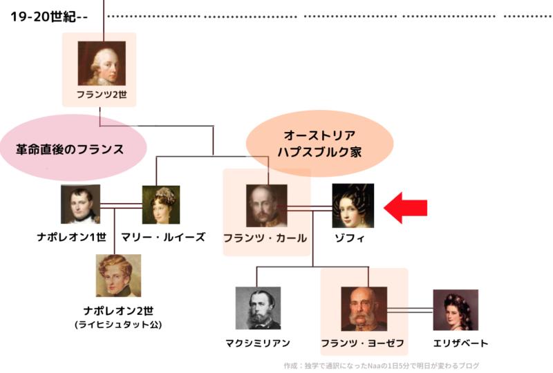 フランス革命直後のハプスブルク家系図