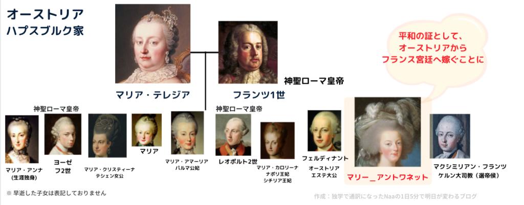 マリーアントワネット 家系図