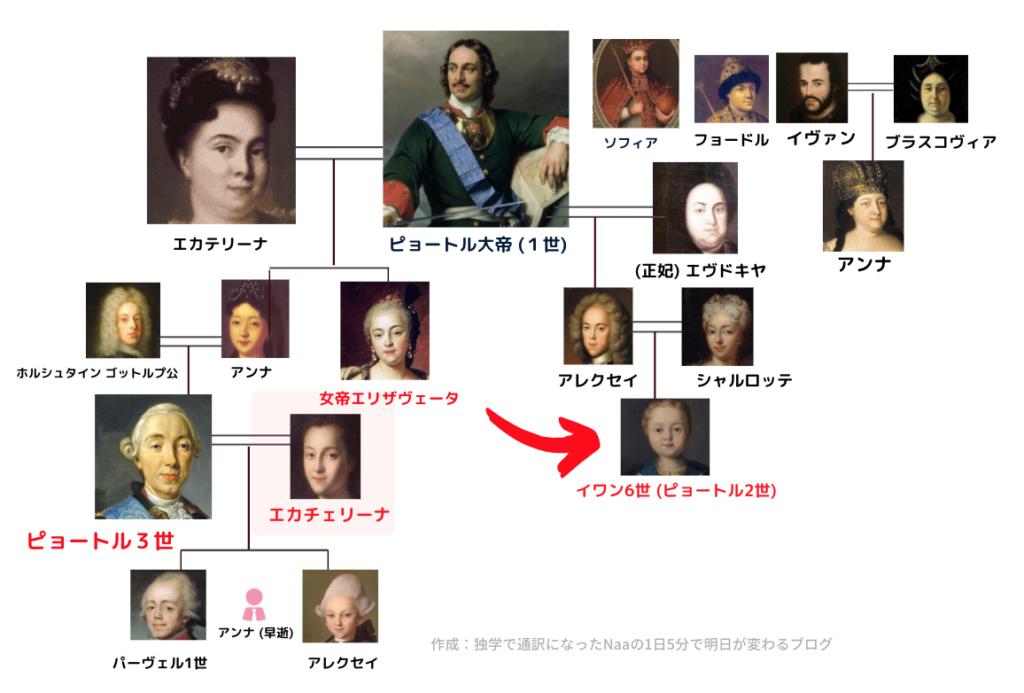 ロマノフ王朝家系図 (イヴァン6世)