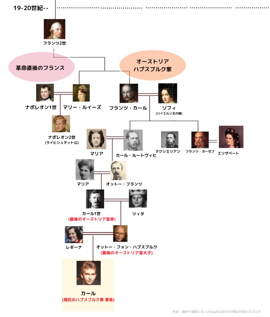 晩年のハプスブルク家 家系図