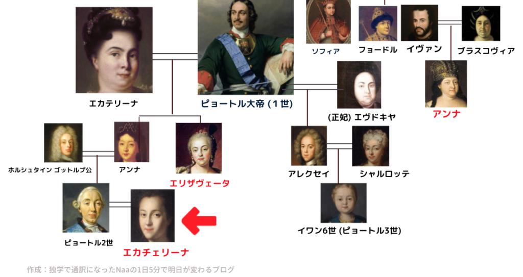 ロマノフ王朝家系図