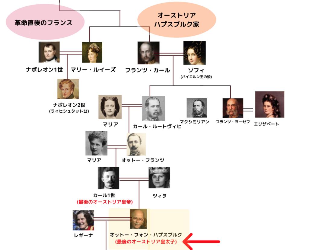 ハプスブルク家 家系図 (現在にいたるまで)