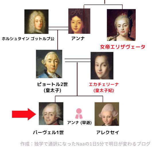 エカチェリーナ (ロマノフ王朝 家系図)