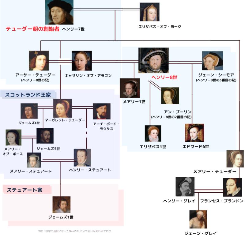 ステュアート朝の創設者 家系図
