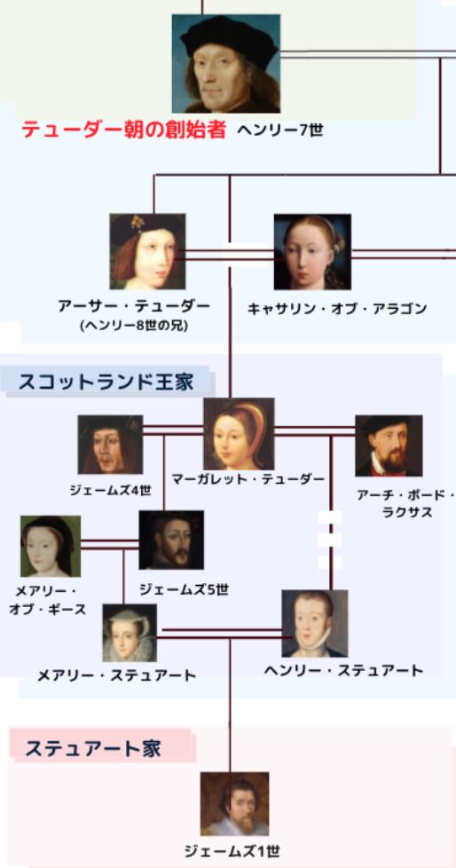 ジェームズ6世 家系図
