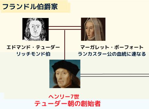 ヘンリー7世の出自 (テューダー朝の創設者)