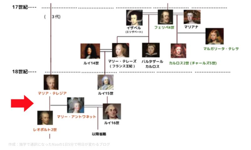 マリー・アントワネット (家系図)