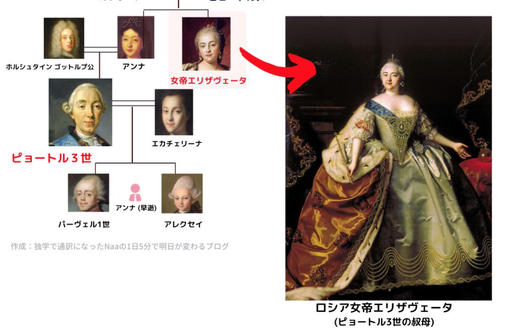ロマノフ王朝家系図 (ピョートル3世)