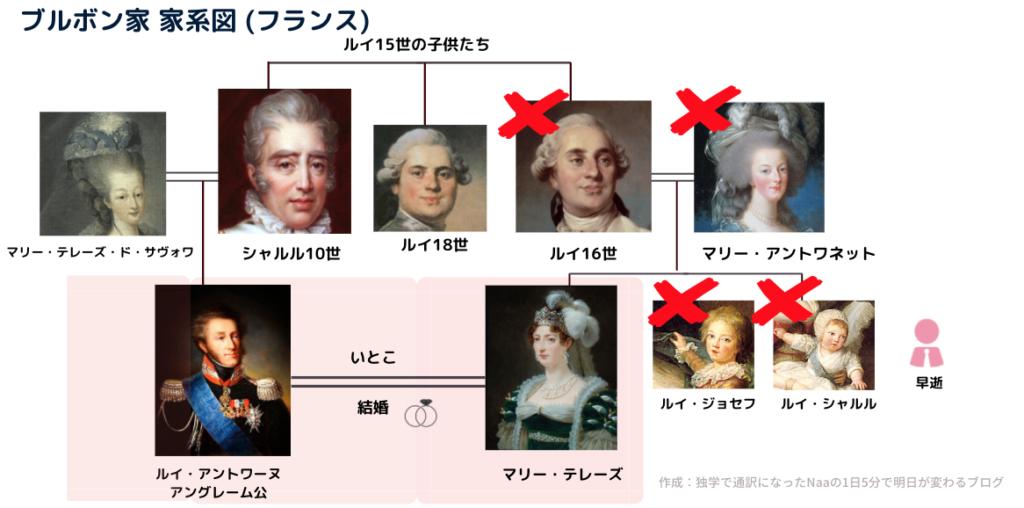 ルイ16世 (ブルボン家 家系図)