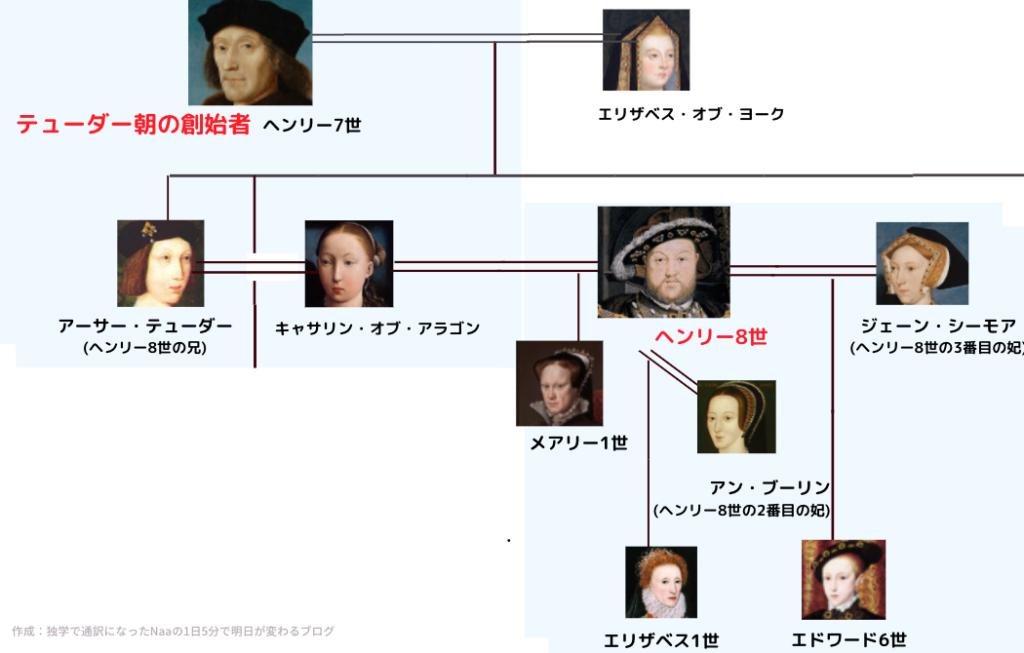 テューダー朝家系図 (ヘンリー8世)
