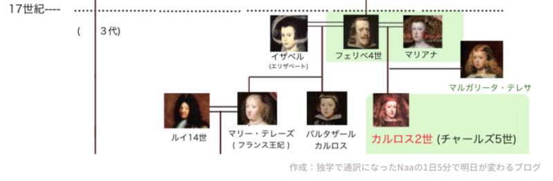 フェリペ4世 家系図