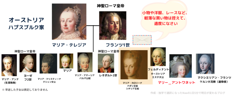 マリア・テレジア (家系図)