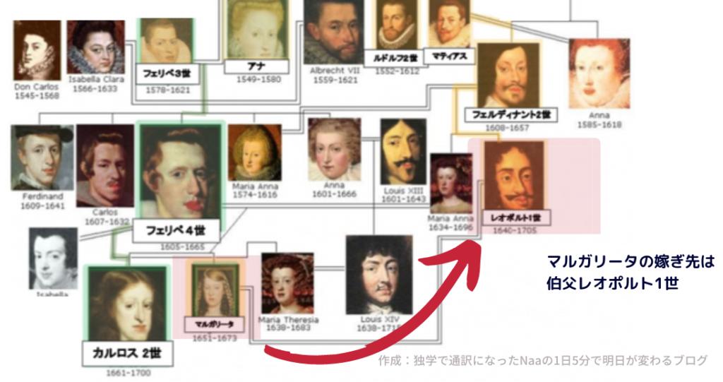 レオポルト1世 神聖ローマ皇帝 (家系図)