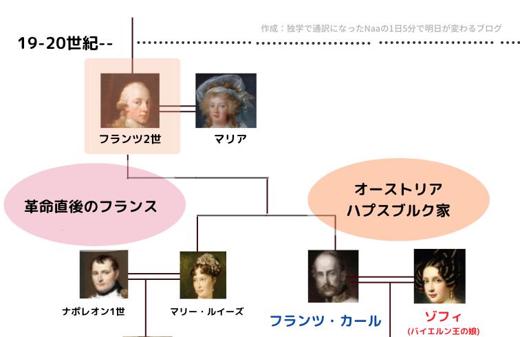 ハプスブルク家 (家系図)
