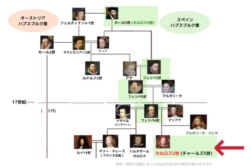 スペインハプスブルク家系図