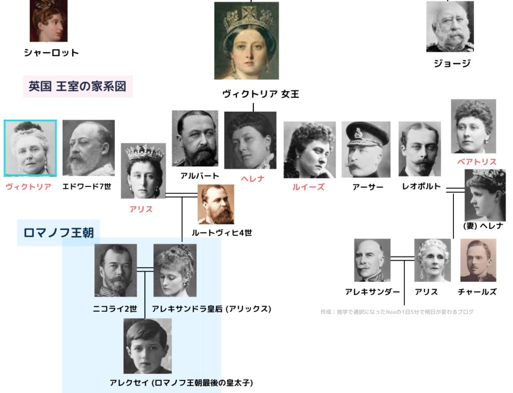 ヴィクトリア女王 家系図