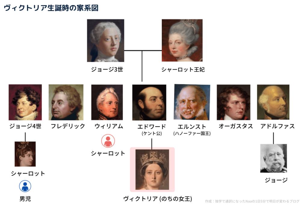 ヴィクトリア女王の家系図