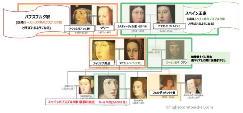 スペインハプスブルク家 家系図