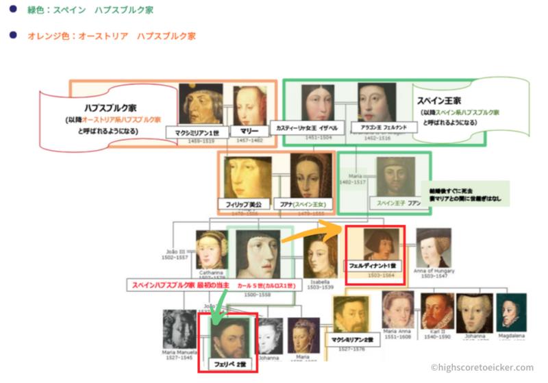 カール5世 (マクシミリアン) 家系図