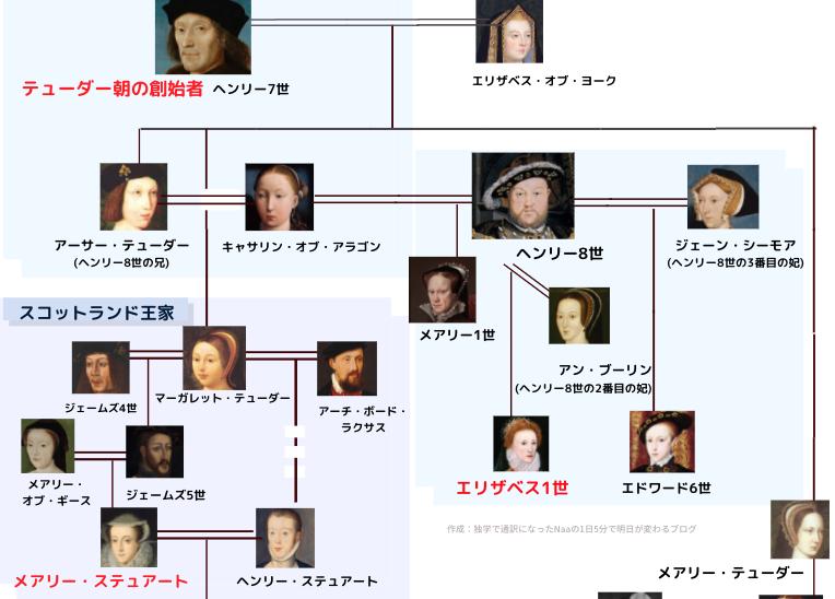 エリザベス1世 家系図