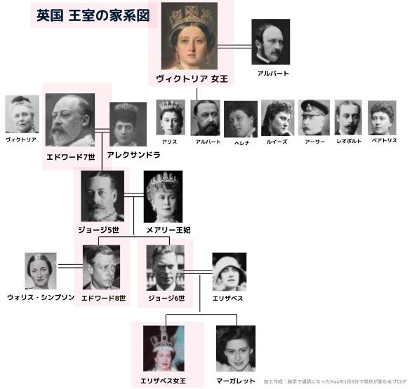 The Crown ザ・クラウン 相関図 (家系図)