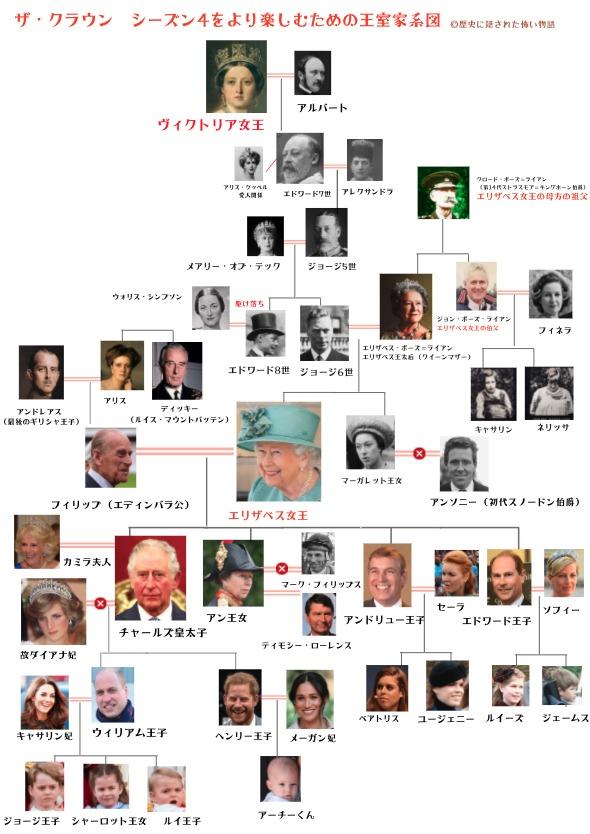 王室 系図 イギリス