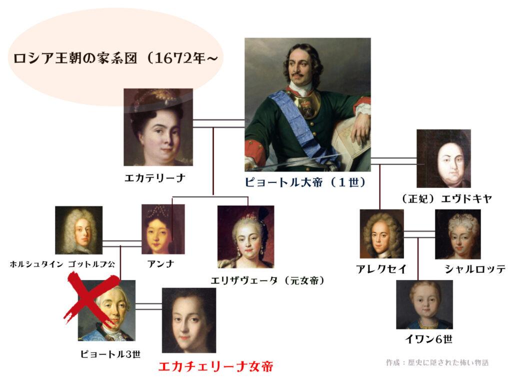 ロシア (エカチェリーナ2世家系図)